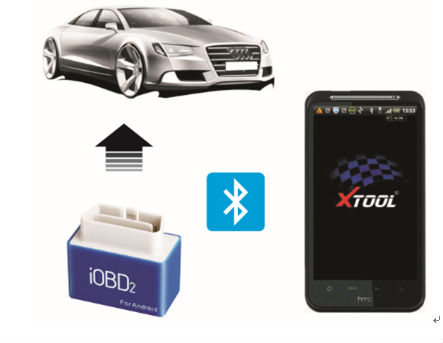 IOBD2 Diagnostic Tool Feature and Functions display